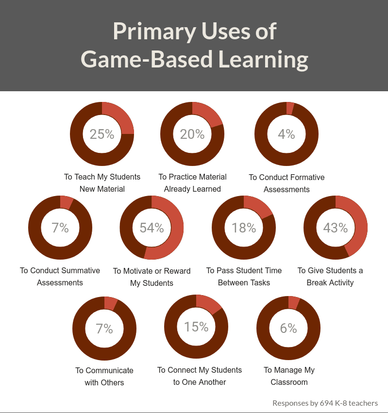 Game-based learning in the classroom - how to use it?